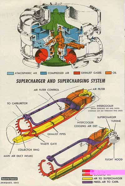 P-47 Supercharger and Supercharger System